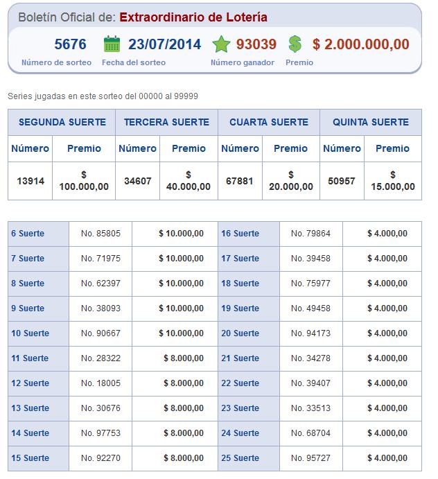 Resultados Números Lotería Nacional Sorteo 5676
