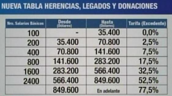 Tabla de Impuesto a la Herencia Ecuador 2015