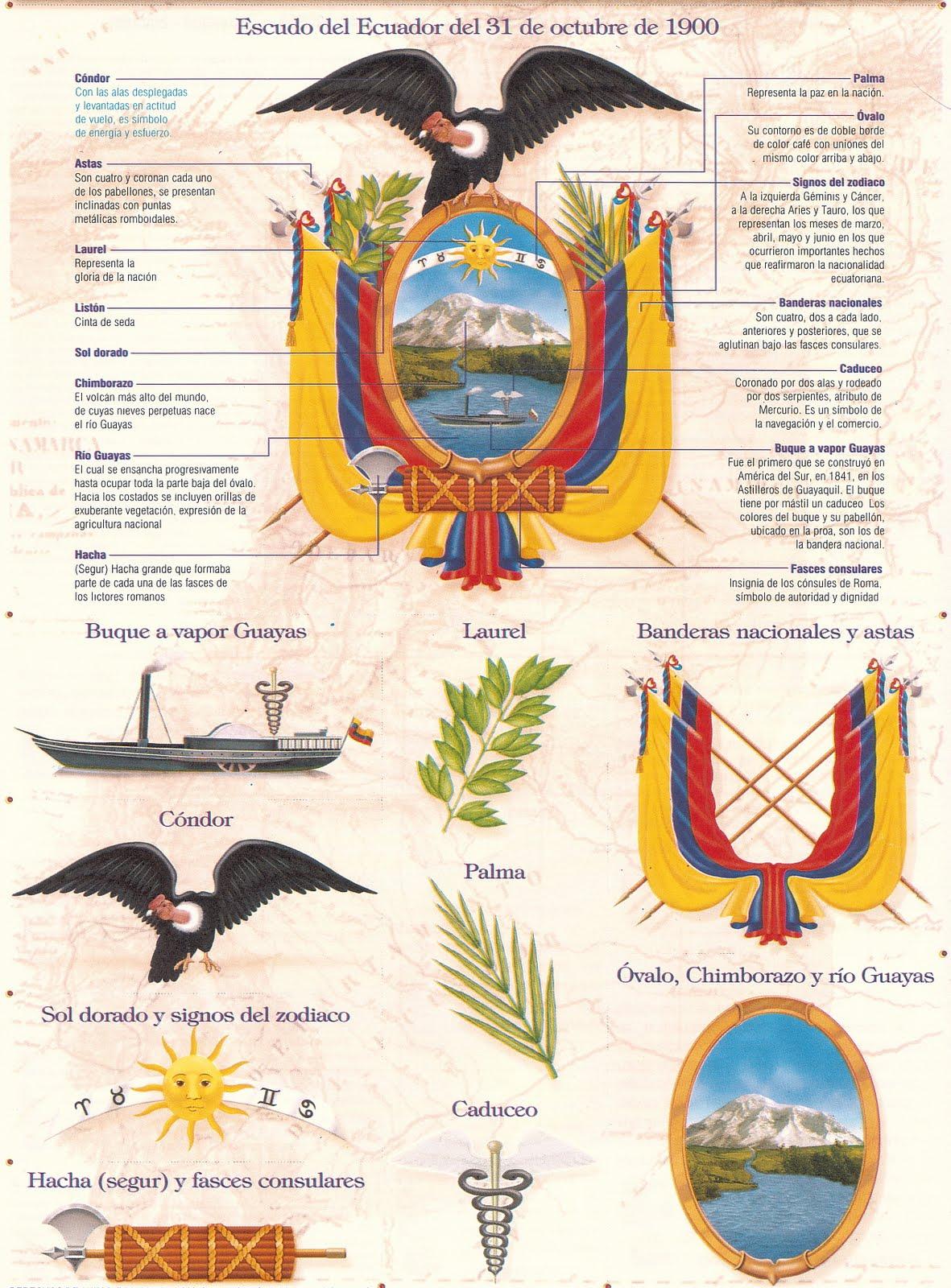 Elementos Escudo de Armas de la República del Ecuador