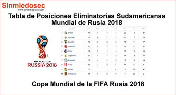 Tabla de Posiciones Eliminatorias Sudamericanas Rusia 2018