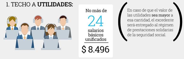 Límite de Utilidades para Trabajadores en Ecuador