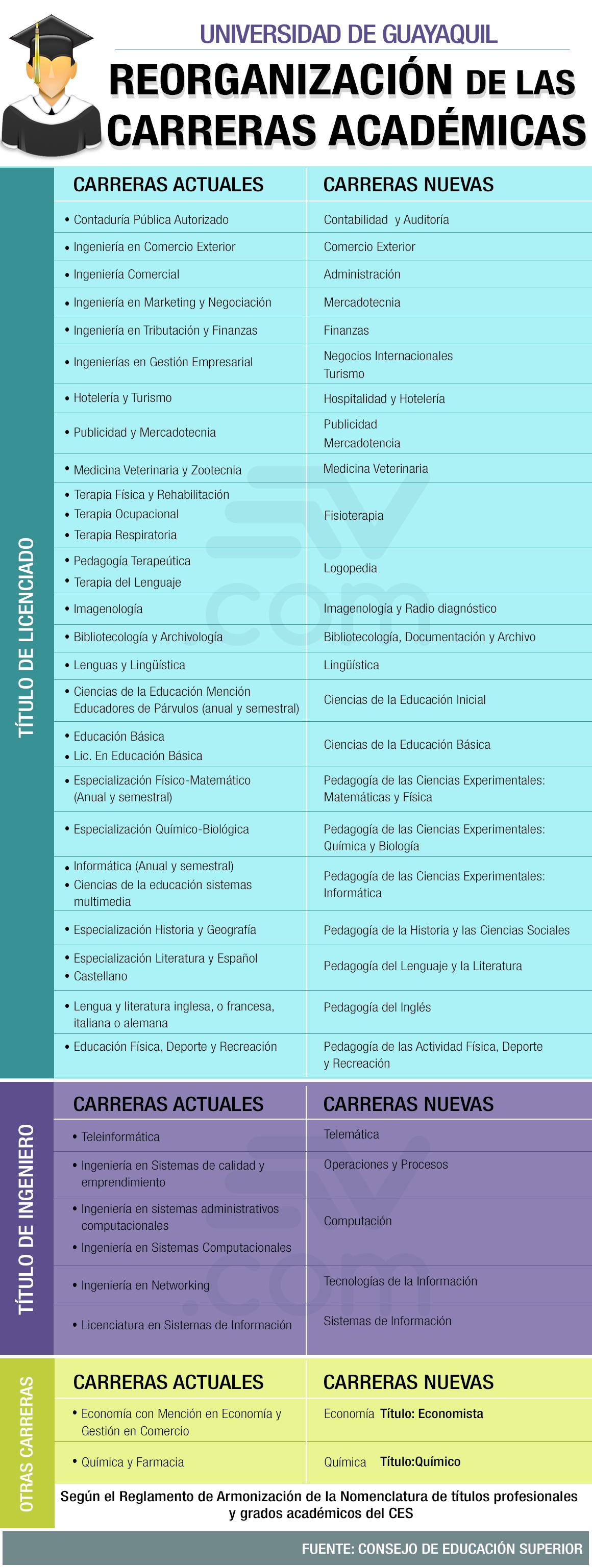 Lista de Carreras de la Universidad de Guayaquil