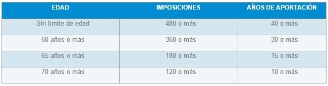 Lista de Requisitos para Jubilación en Ecuador1