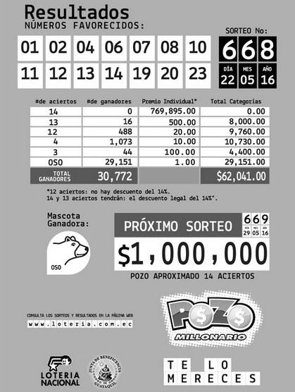 Resultados Pozo Millonario Sorteo 668 (22 MAY 2016)