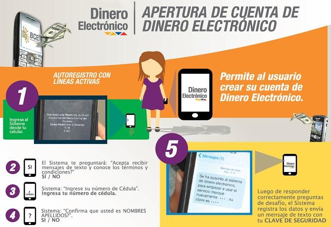 Pasos para Registrarse en el Sistema de Dinero Electrónico