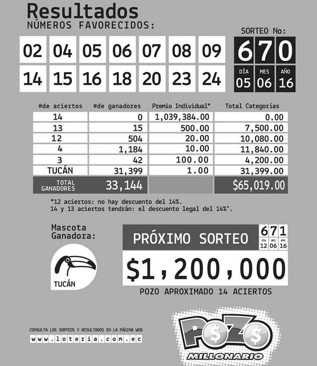 Resultados Pozo Millonario Sorteo 670 (05 JUN 2016)