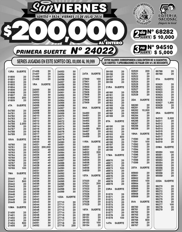 Resultados Lotería Nacional Sorteo 5924 15072016