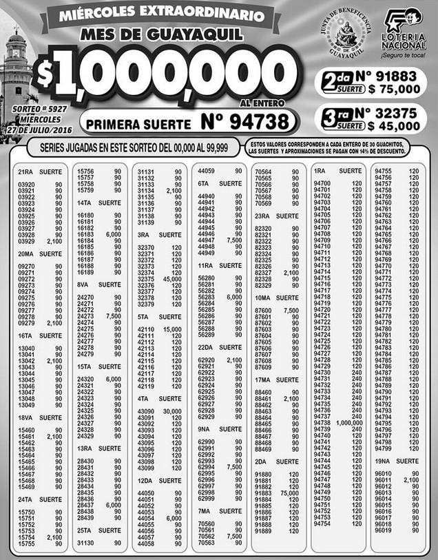 Resultados Lotería Nacional Sorteo 5927 (27-07-2016)