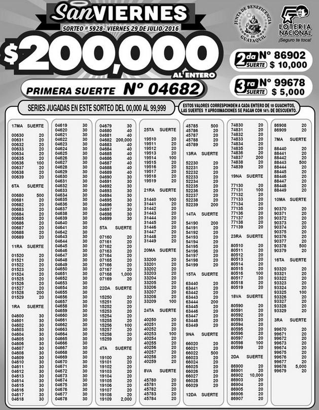 Resultados Lotería Nacional Sorteo 5928 (29-07-2016)