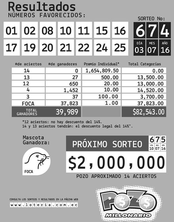 Resultados Pozo Millonario Sorteo 674 (03 JUL 2016)