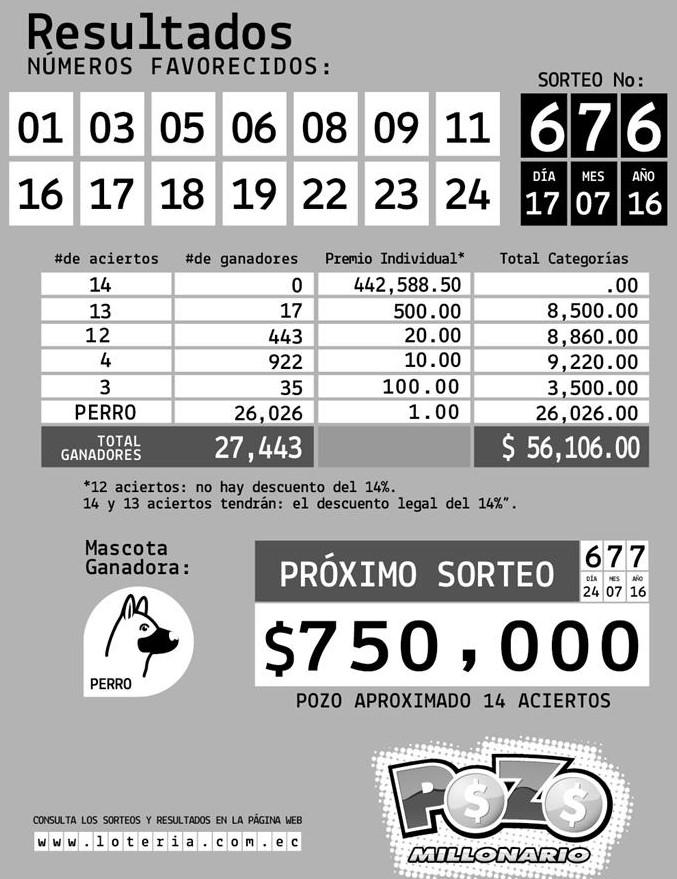 Resultados Pozo Millonario Sorteo 676 (17 JUL 2016)
