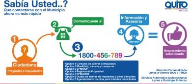 Consultas Call Center del Municipio de Quito