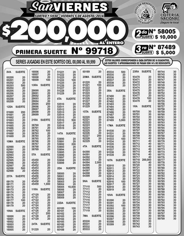 Resultado Lotería Nacional Sorteo 5930 (05-08-2016)