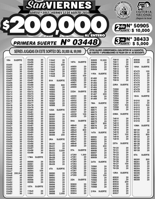 Resultados Lotería Nacional Sorteo 5932 (12-08-2016)