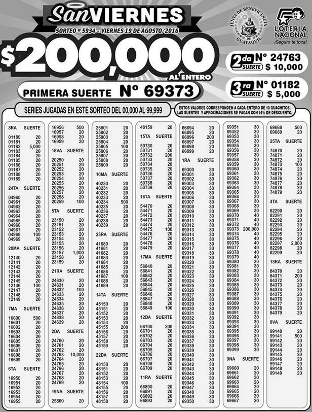 Resultados Lotería Nacional Sorteo 5934 (19-08-2016)