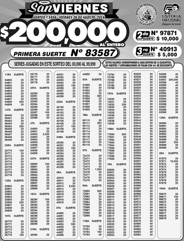 Resultados Lotería Nacional Sorteo 5936 (26-08-2016)