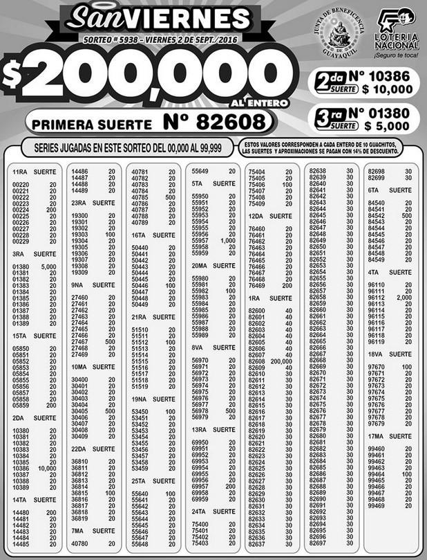 Resultados Lotería Nacional Sorteo 5938 (2-9-2016)