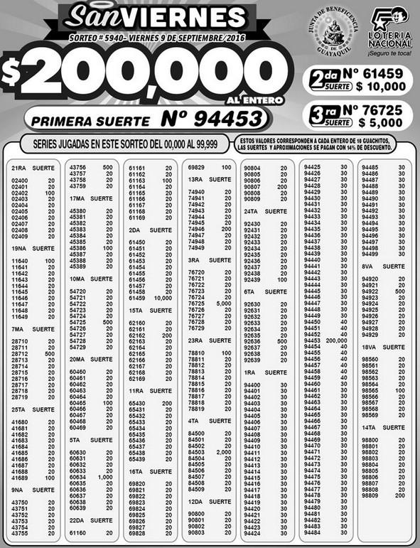 resultados-loteria-nacional-sorteo-5940-9-9-2016