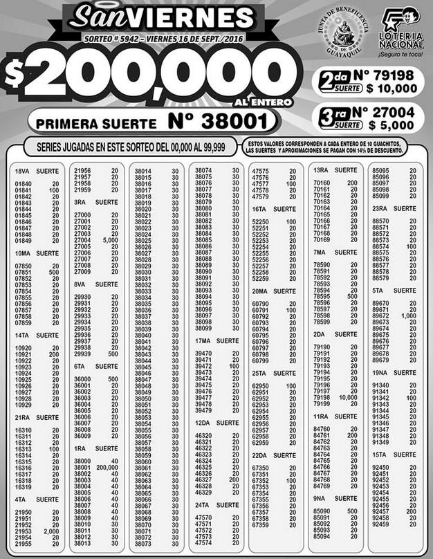 resultados-loteria-nacional-sorteo-5942-16-09-2016