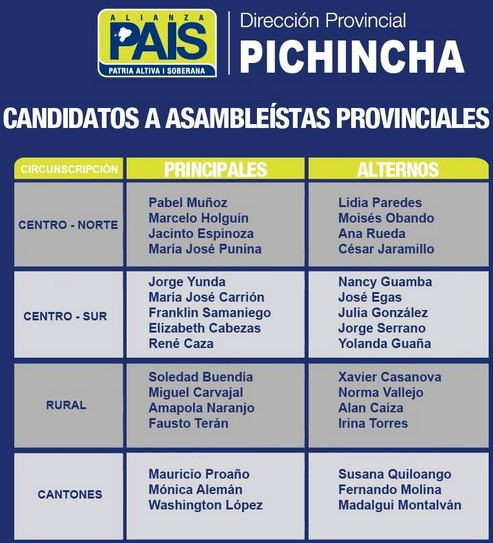 Candidatos a Asambleístas Provinciales AP 2016